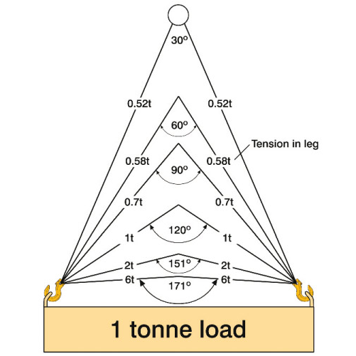 chain-sling-angle